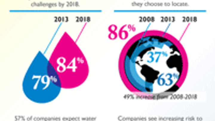 Aviewpoint 1403iww Looming Water Challenges Infographic