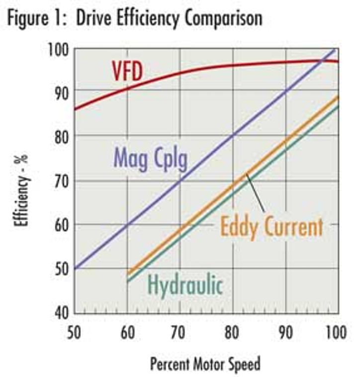 Evaluating Adjustable Speed, Permanent Magnetic Coupling