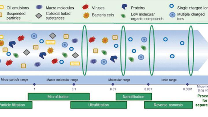 Bigceramic Membranes Figure 1