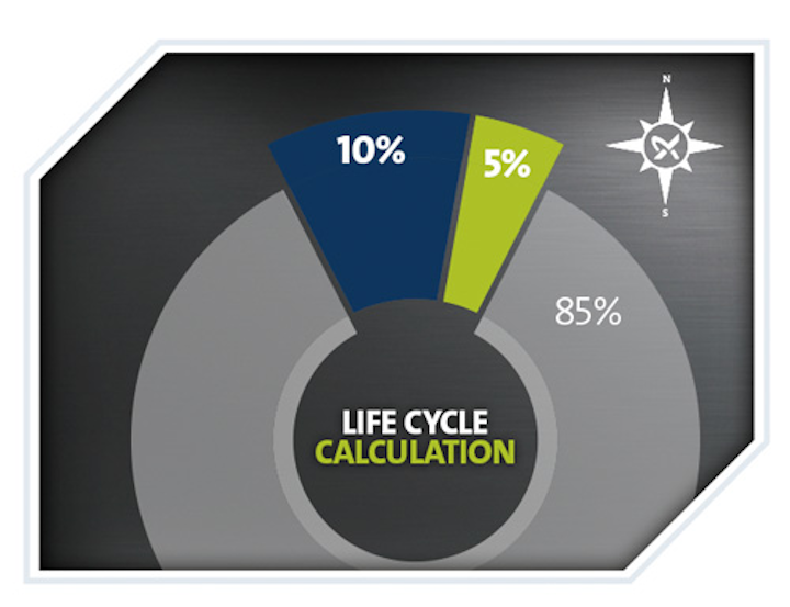 Corp Profile Grundfos 1 Sp Quest Inpage Graphics Life Cycle 750px