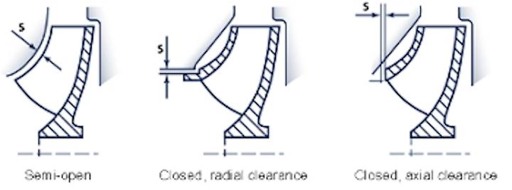 Grunfos Impeller Wear Web