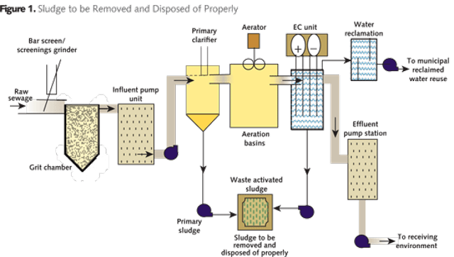 Embracing closed-loop technology for recycling and reuse