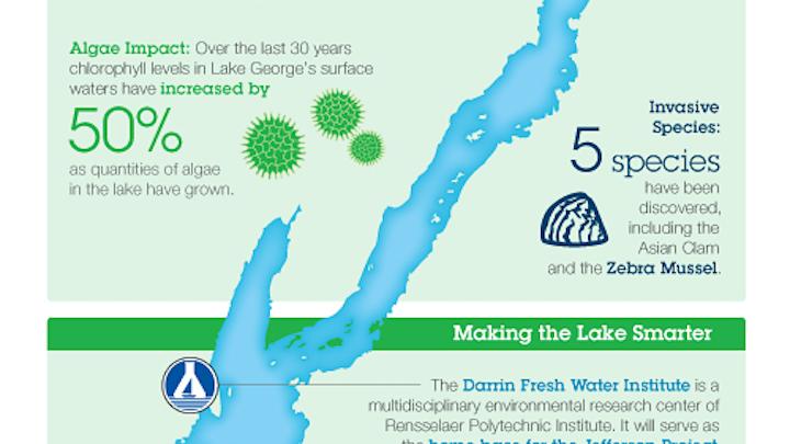 Lake George Infographic  2