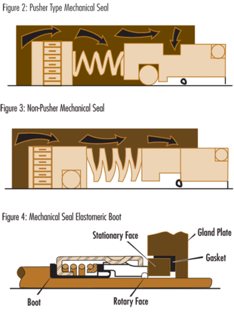 Back To Basics: Mechanical Seals for Water and Wastewater