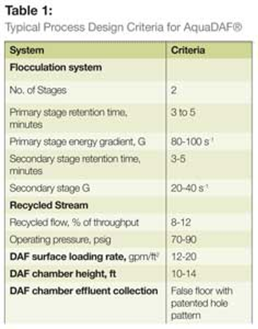 Clarifying Treatment: Dissolved Air Flotation Provides