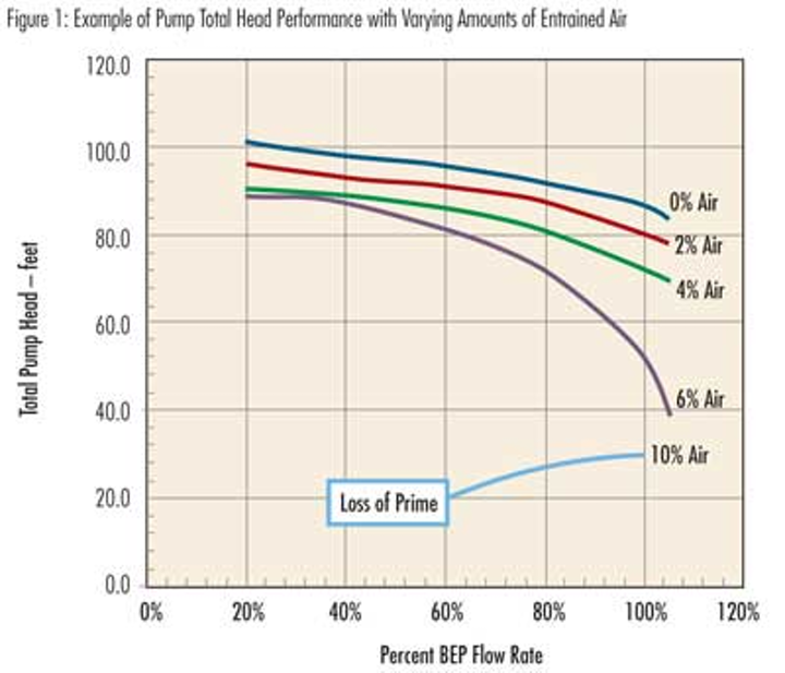 Considerations for Centrifugal Pump Priming | WaterWorld