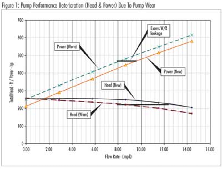 Why Factory Centrifugal Pump Performance Curves Sometimes