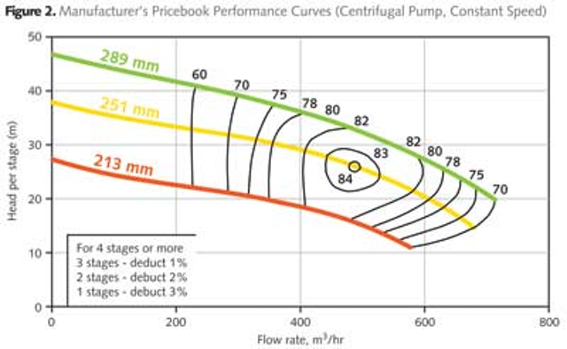 Back to Basics: Pump Factory Performance Tests | WaterWorld