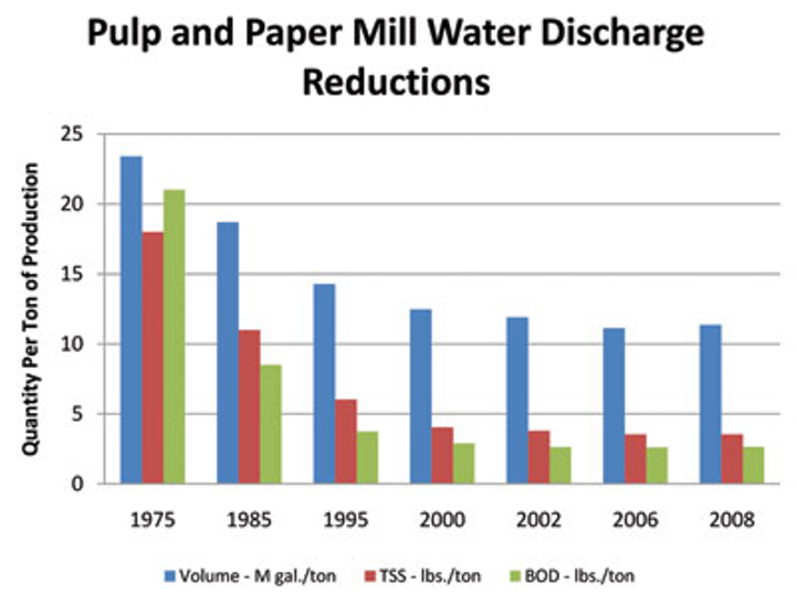 Water Treatment in the Pulp and Paper Industry | WaterWorld