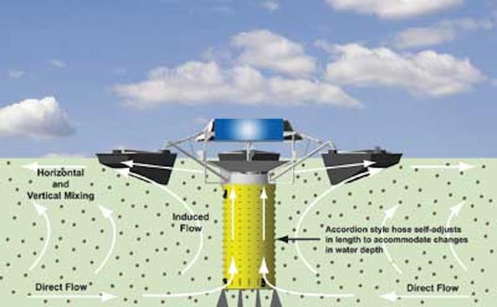 Solar Equalization 1209ww