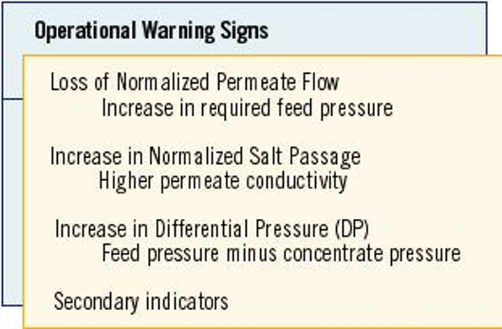 Membranes Operational Warning Signs, Troubleshooting, and
