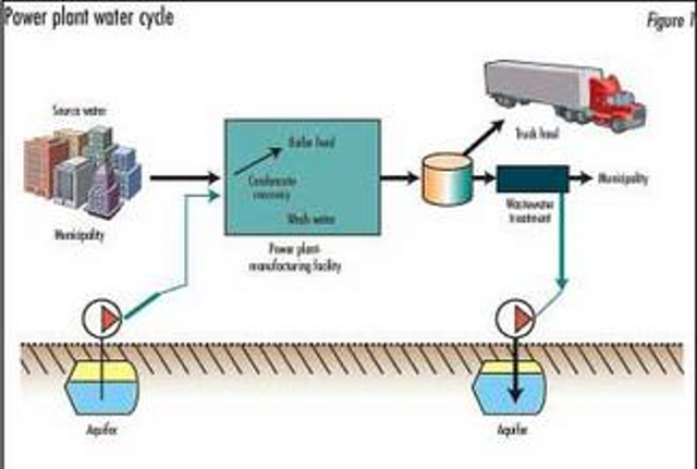 Boiler Feed Water Treatment For Industrial Boilers And