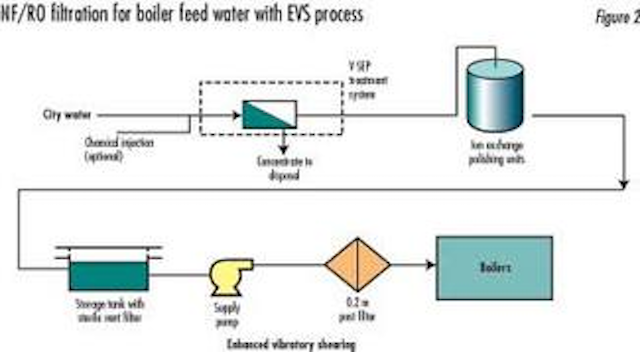 Boiler Feed Water Treatment for Industrial Boilers and Power