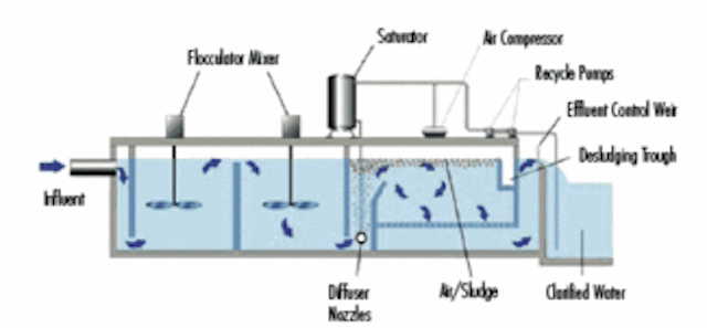 Using High-Rate Clarification Processes to Optimize Water Treatment