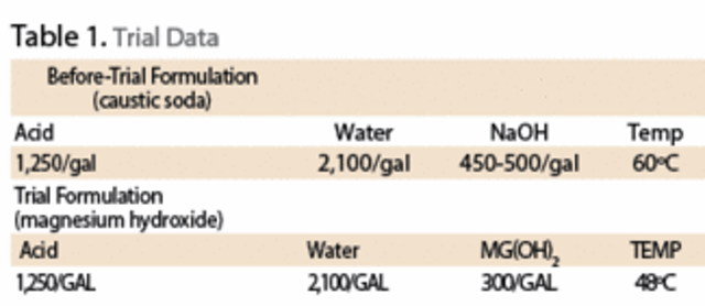 Magnesium Hydroxide as an Alternative to Caustic Soda for Alkanity