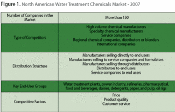 Maturity Marks Trends in North American Water Treatment Chemicals
