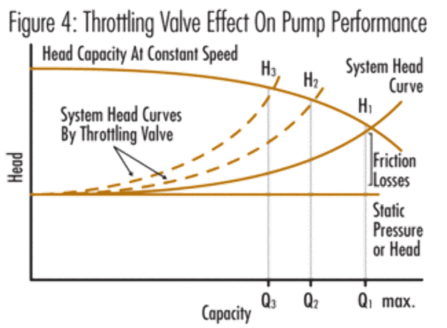 Creating an Accurate Pumping System Head-Capacity Curve