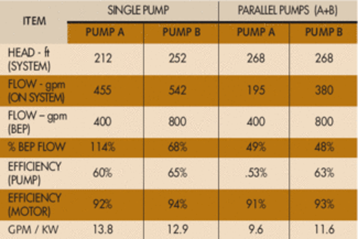 Parallel Pumps: Reliability & Efficiency Issues | WaterWorld