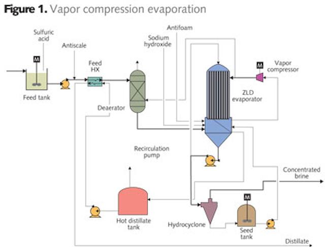 Dischargers Examining Alternatives for Zero Liquid Discharge