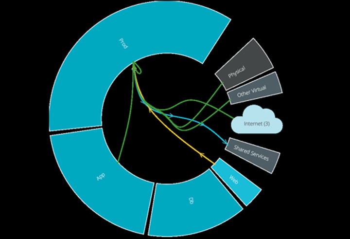 Deliver assured security from data center to cloud.