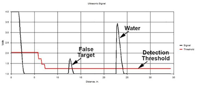 Ultrasonic Sensors for Water Level Measurement   WaterWorld