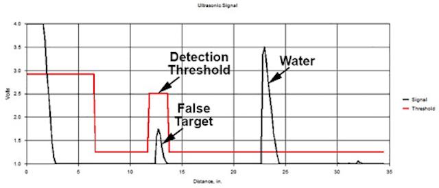 Ultrasonic Sensors for Water Level Measurement | WaterWorld