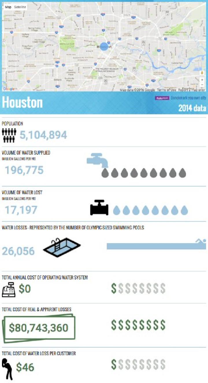 Content Dam Ww Online Articles 2016 08 20160815 Houston Water
