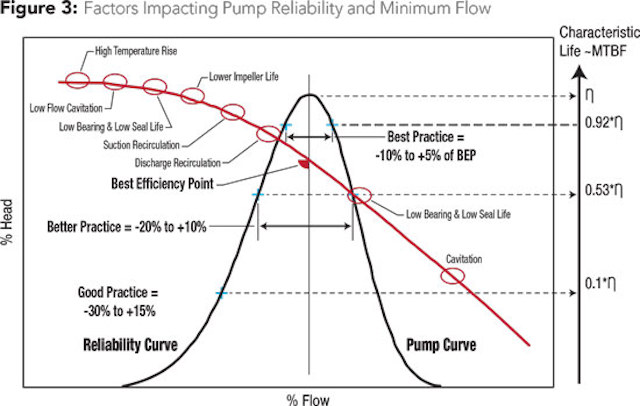 Centrifugal Pump Flow Operating Regions and Impact on