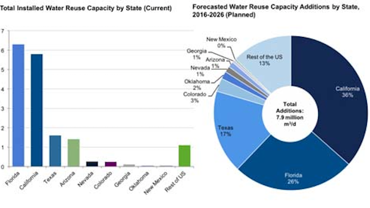 U.S. Water Reuse Capacity (Installed and Planned).Source: Bluefield Research.