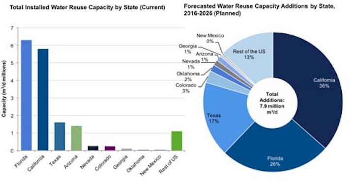 U.S. Water Reuse Capacity (Installed and Planned). Source: Bluefield Research.