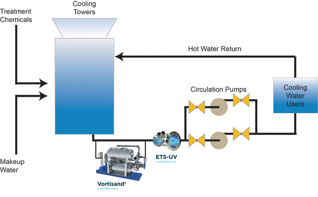 High Efficiency Filtration & UV Disinfection - Critical in Today's