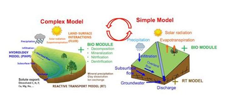 An approach for upscaling complex model using simple models. Credit: Pamela Sullivan.