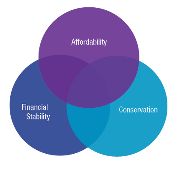 The Future of Affordability Programs | WaterWorld