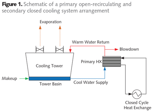 Closed Cooling Water System Treatment and Monitoring | WaterWorld on furnace motor, furnace components, furnace system, furnace fuse, furnace relay, furnace placement, furnace piping, furnace repair, furnace diagram, furnace drawing, furnace troubleshooting, furnace installation, furnace parts, furnace capacitor,
