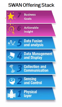The seven stages of digital transformation, adapted from the Smart Water Network Forum (SWAN), a global non-profit organization focused on digital transformation in the water and wastewater industry.